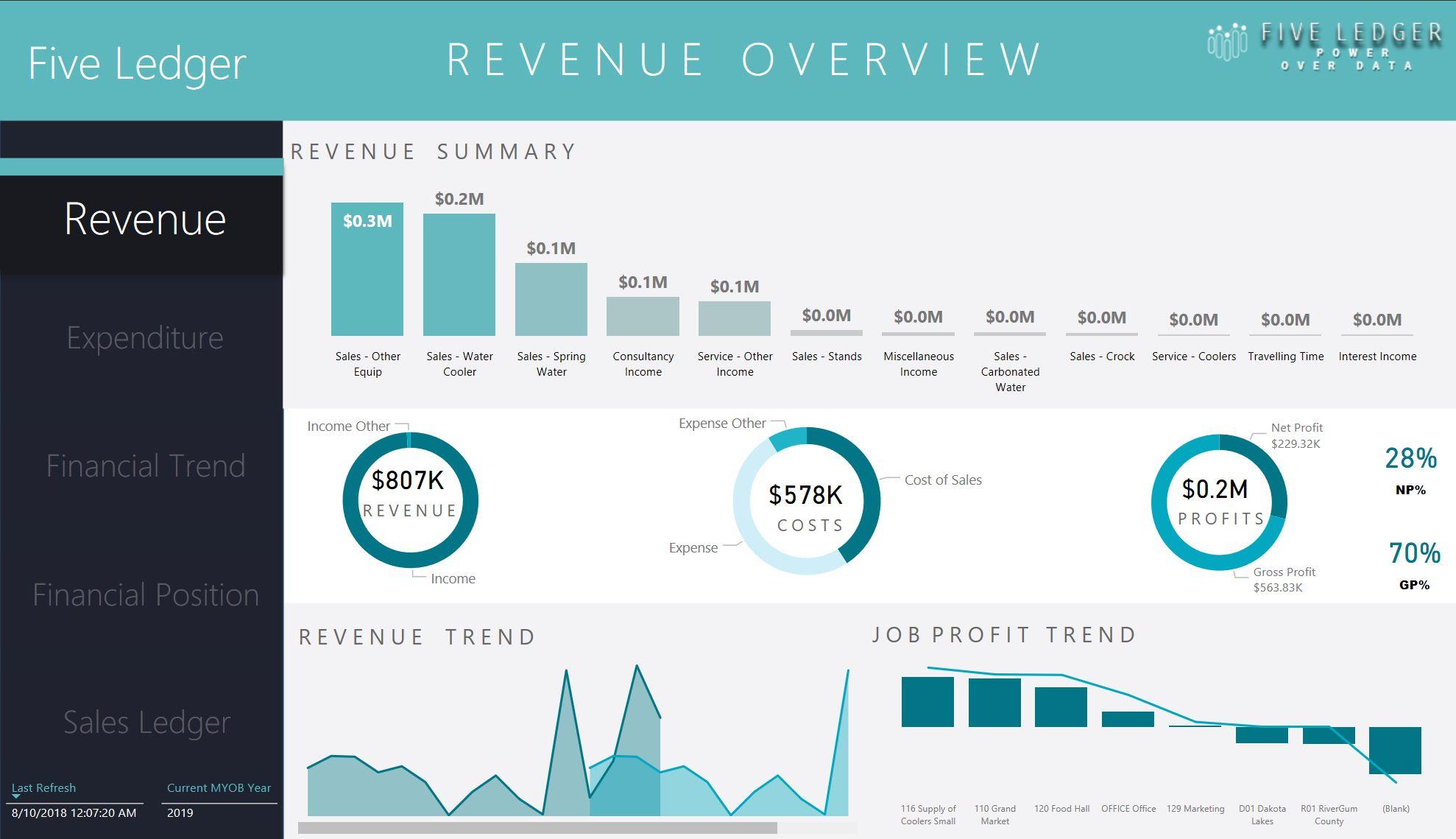 Revenue Summary